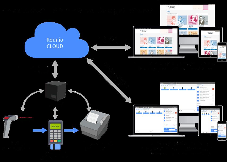 Shop Kasse Web2service