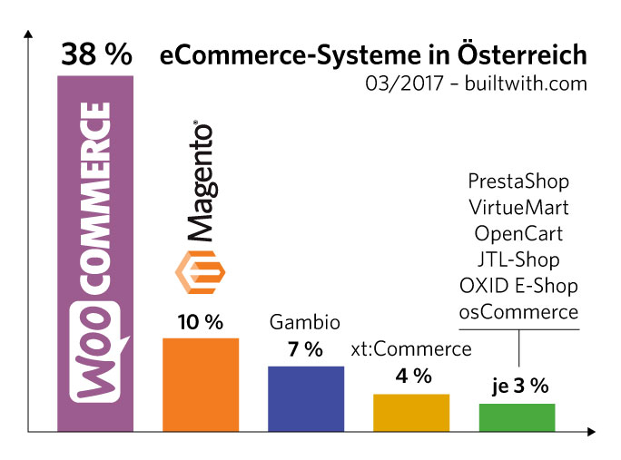 eCommerce-System in Österreich: WooCommerce, Magento, etc.